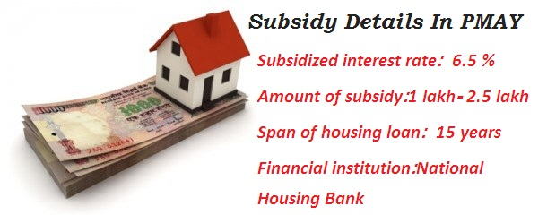 Subsidy in Pradhan Mantri Awas Yojana